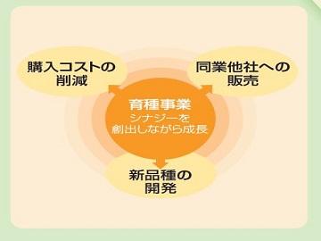 ベルグアース株式会社/むさしのタネ-1